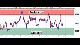 Forex Range Trading Strategies