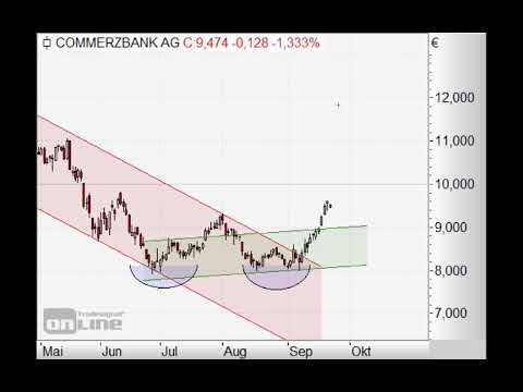 S&P500 vor Korrektur? - Chart Flash 24.09.2018