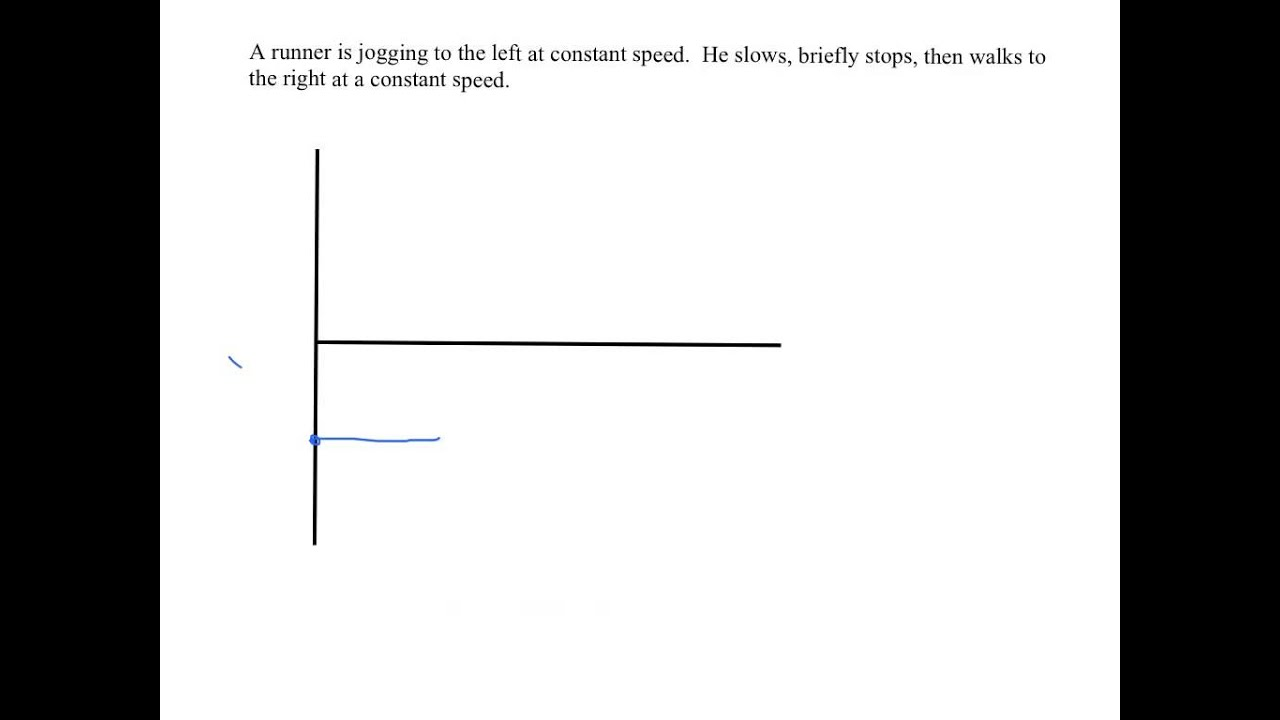 Drawing Velocity Vs Time Graphs Youtube