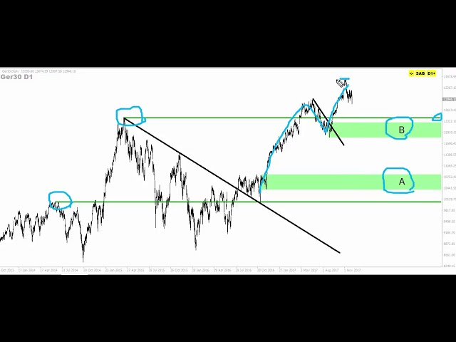 Analisis price action para dax 021217