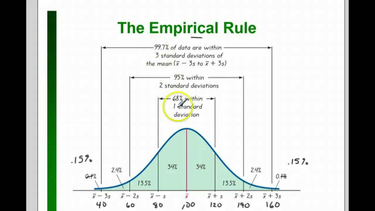 chebyshev's theorem and the empirical rule Study 3 test one question 2 flashcards from chase v  what are the simularities between empirical rule and chebyshev's theory  chebyshev's theorem applies to .
