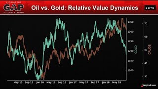 Trading Crude & Gold's Relative Values | Closing the Gap: Futures Edition