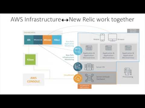 Monitoring the Dynamic Cloud - Application Architecture Summit