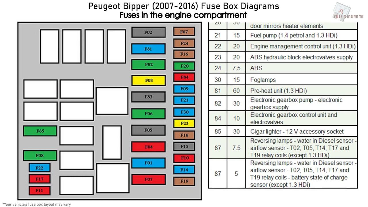 Peugeot Bipper (2007-2016) Fuse Box Diagrams - YouTube | Citroen Nemo Fuse Box Diagram |  | YouTube