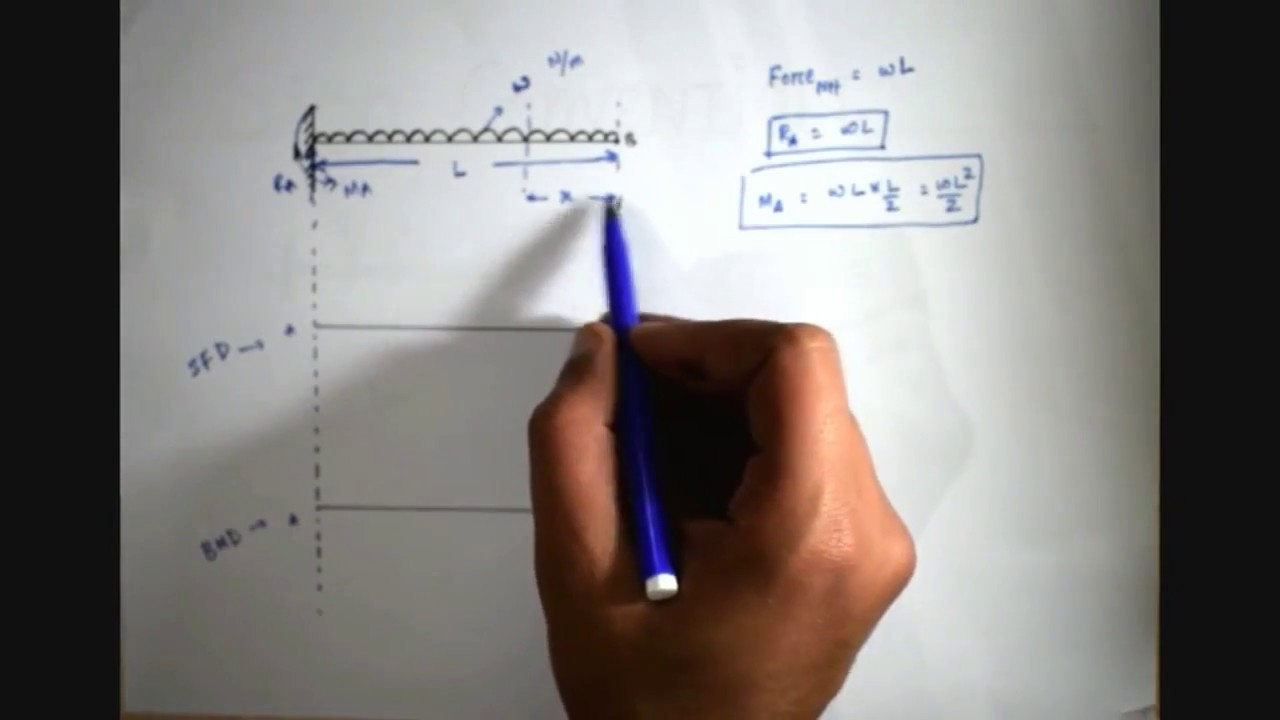 Shear Force And Bending Moment Diagram   Cantilever Beam Udl   - Part 1