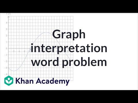 Interpreting Function Graphs Word Problems