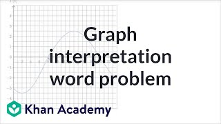 Interpreting Function Graphs Word Problems