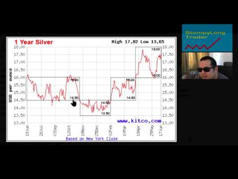 Position Trader video 11 Darvas Box trading gold silver bitcoin