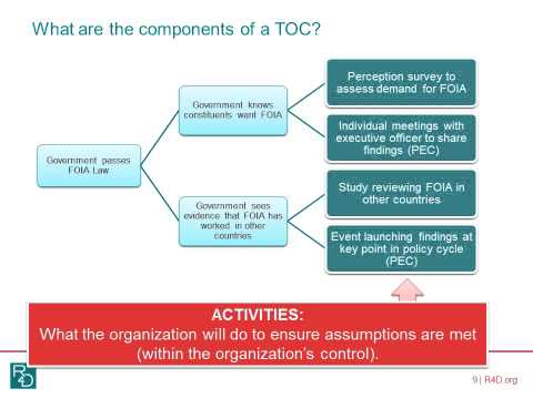 Introduction to Theory of Change
