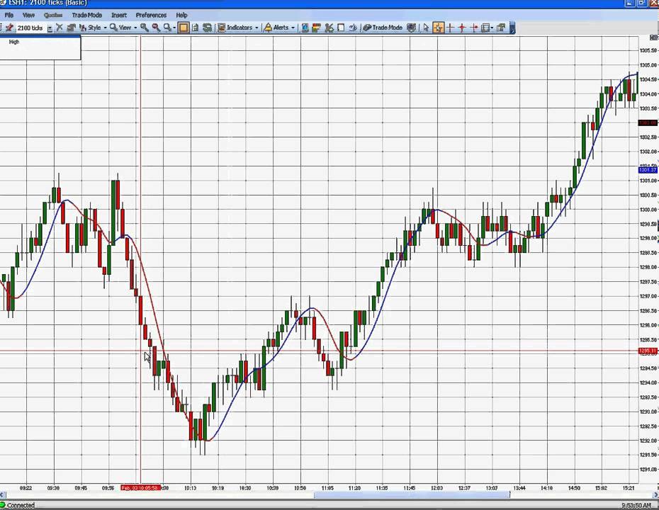 trial - Emini Trading