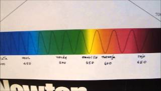 LA LUZ BLANCA-ESPECTRO SOLAR-ARCO IRIS...lo hizo Isaac Newton