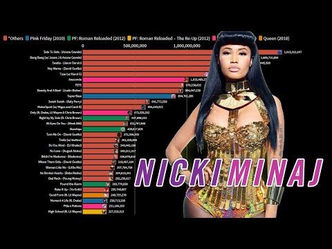 Nicki Minaj – Most Viewed Music Videos (2009 – 2021)