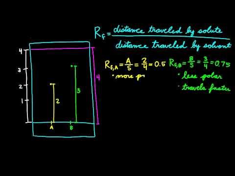 Calculating Rf Values