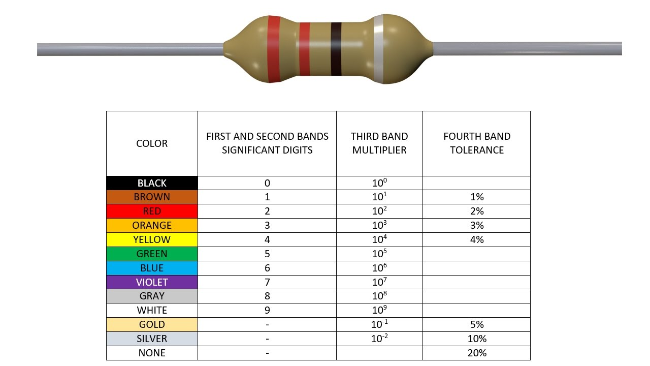 Resistor Color Codes learn how to read color codes  YouTube