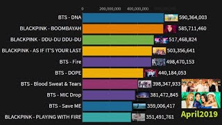 Baixar BTS vs BLACKPINK Most Viewed MV (2016-2019)