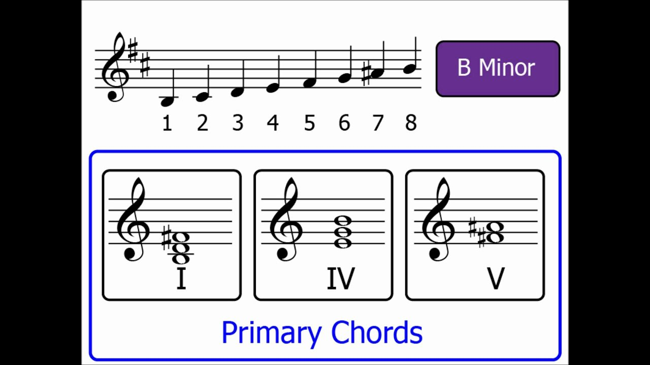Chords part 4 primary chords minor keys youtube chords part 4 primary chords minor keys hexwebz Gallery