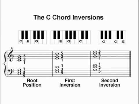 Chord Inversions - The Three Inversions of a C Chord - YouTube