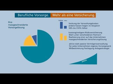 BVG Kosten und Rendite optimierte Lösung