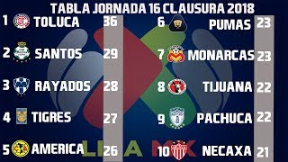 Resultados Y Tabla General Jornada 16 Liga MX Clausura 2018