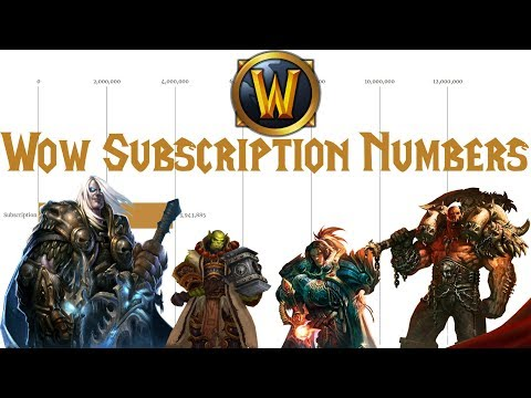 World of Warcraft Subscription Numbers [2005-2019]