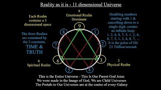369 The 11 dimensional Universe that is God, Jesus.