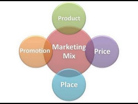 marketing mix summary The 7ps marketing mix helps companies to review and define key issues that how to use the 7ps marketing mix by annmarie global social media research summary.