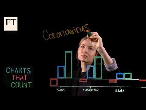 How Is Coronavirus Hitting Markets? | Charts That Count