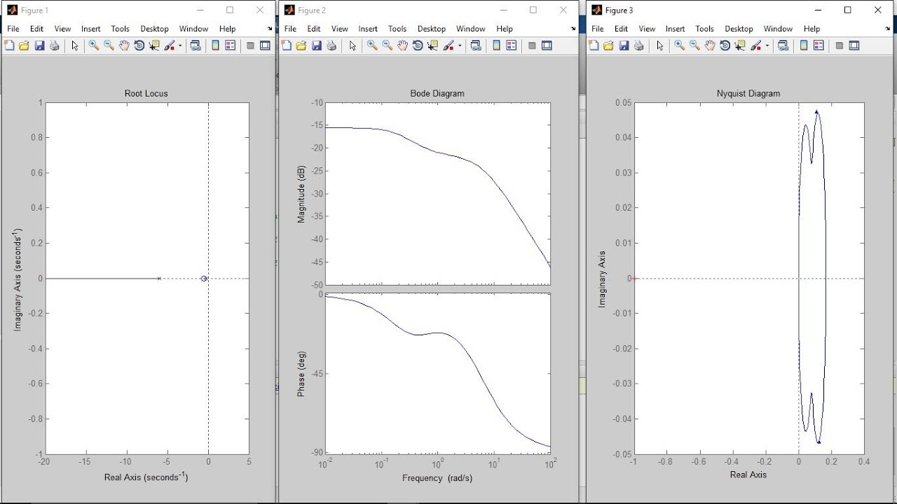 How to plot root locus, nyquist plot , bode plot in matlab