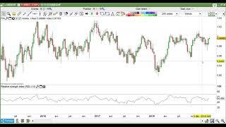 EUR/USD : stratégies et analyse technique du Forex