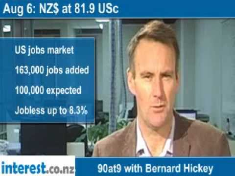 90 seconds at 9 am: NZ$ at 81.9 USc (news with Bernard Hickey)
