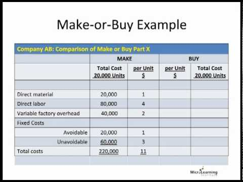 apples make vs buy decision How to make the process of decision making easier  you'll be able to quickly compare apples to apples because there are  a pro vs con list has one.