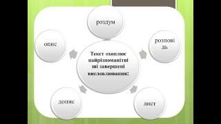 Вчитель дефектолог Демянович М З  Розвиток зв'язного мовлення