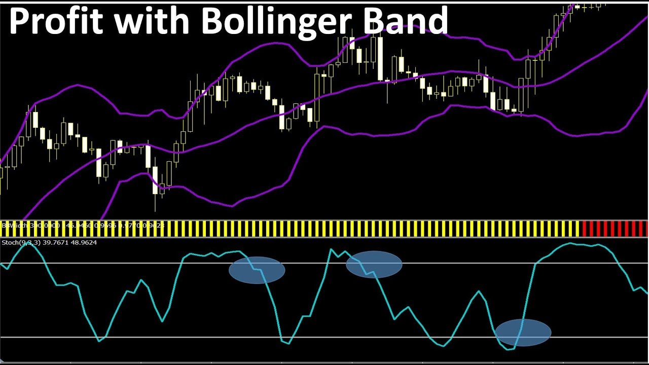 Fake Trade Rhetorical Analysis Bollinger Band Macd