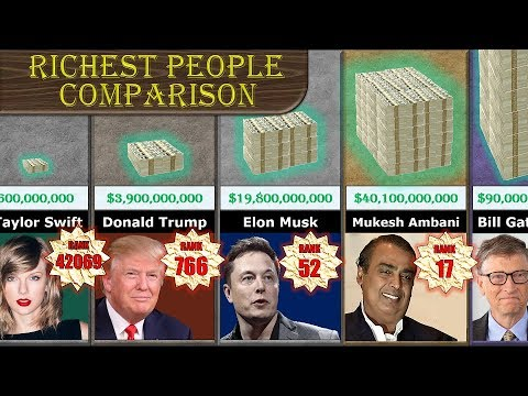 Top 10 rich man list in the world