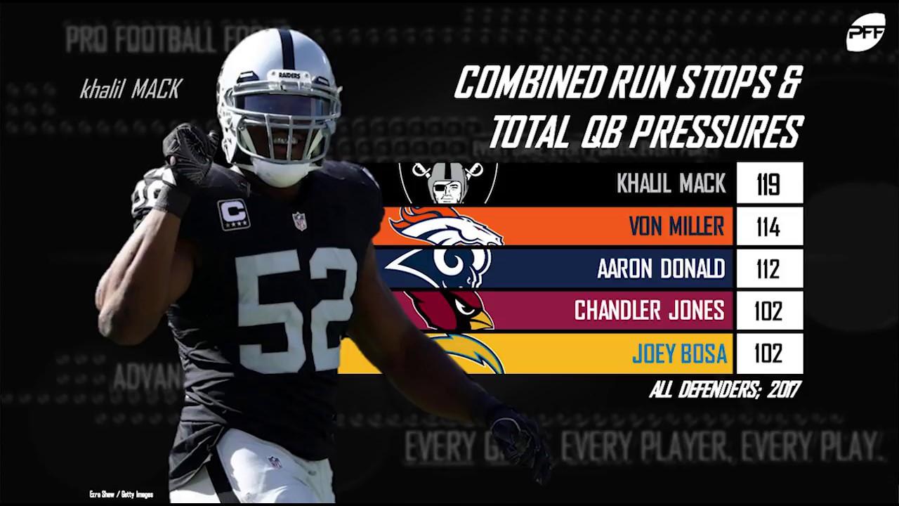 wholesale dealer 181af ff37d Top 50 NFL Players: Khalil Mack -- Oakland Raiders