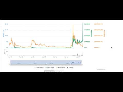 Crypto Currency Trading Earning's With Binance Day 1