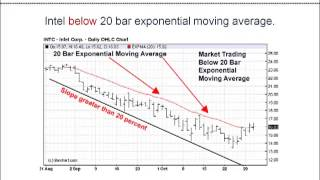 Range Bound or Trending   The Best Way Traders Can Determine Market Conditions