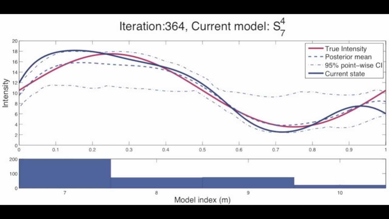 Reversible Jump MCMC Mixing for Adaptive B-Spline Posterior