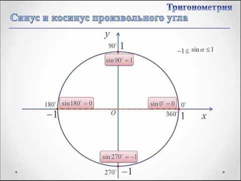 Синус и косинус произвольного угла - YouTube