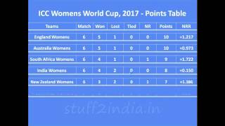 icc cricket 2017 point table