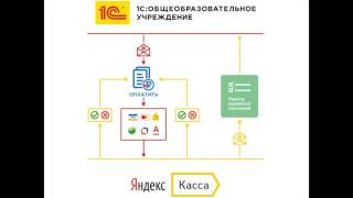"""Новые возможности сервиса """"1С и Яндекс.Касса: Платные услуги"""""""