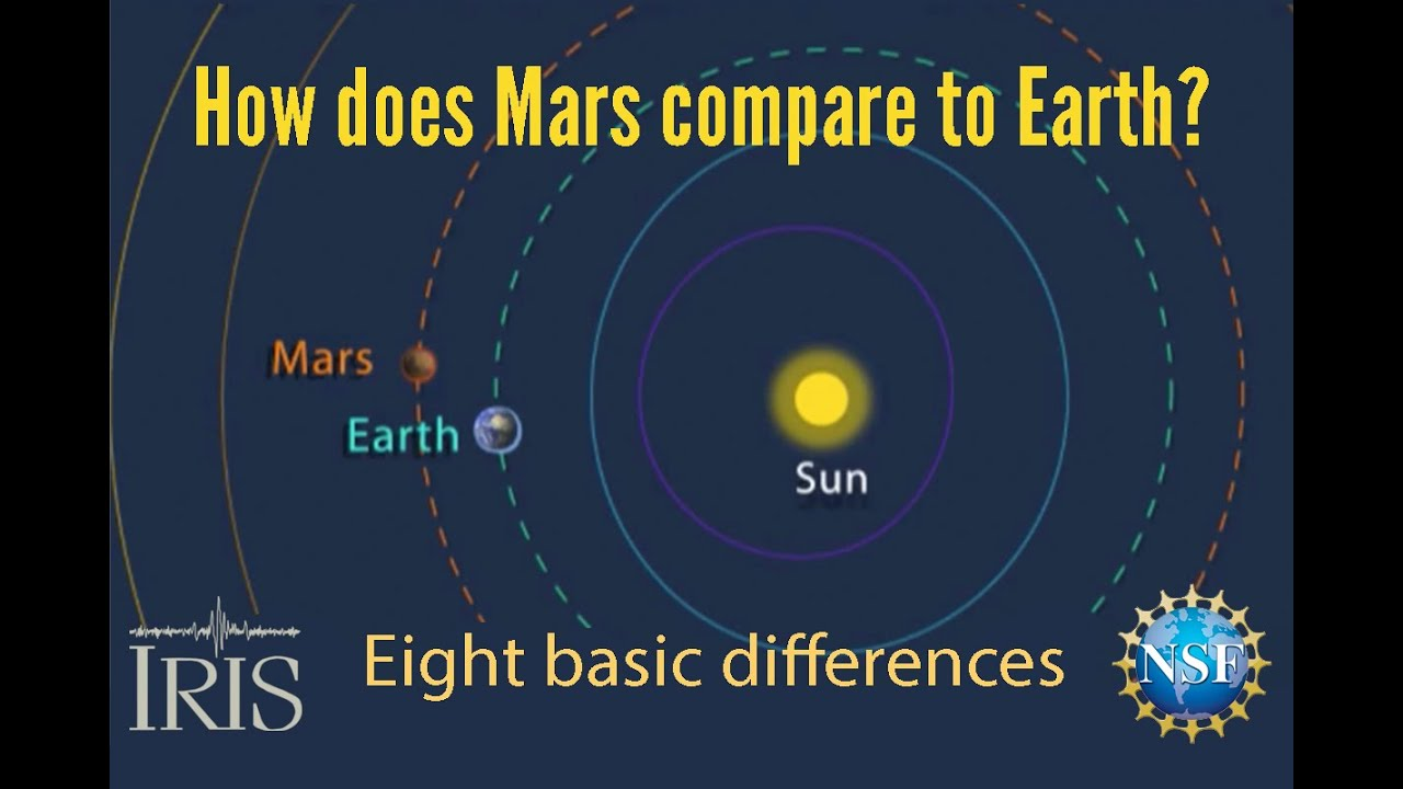Mars Compared to Earth—Eight basic differences (Educational) - YouTube
