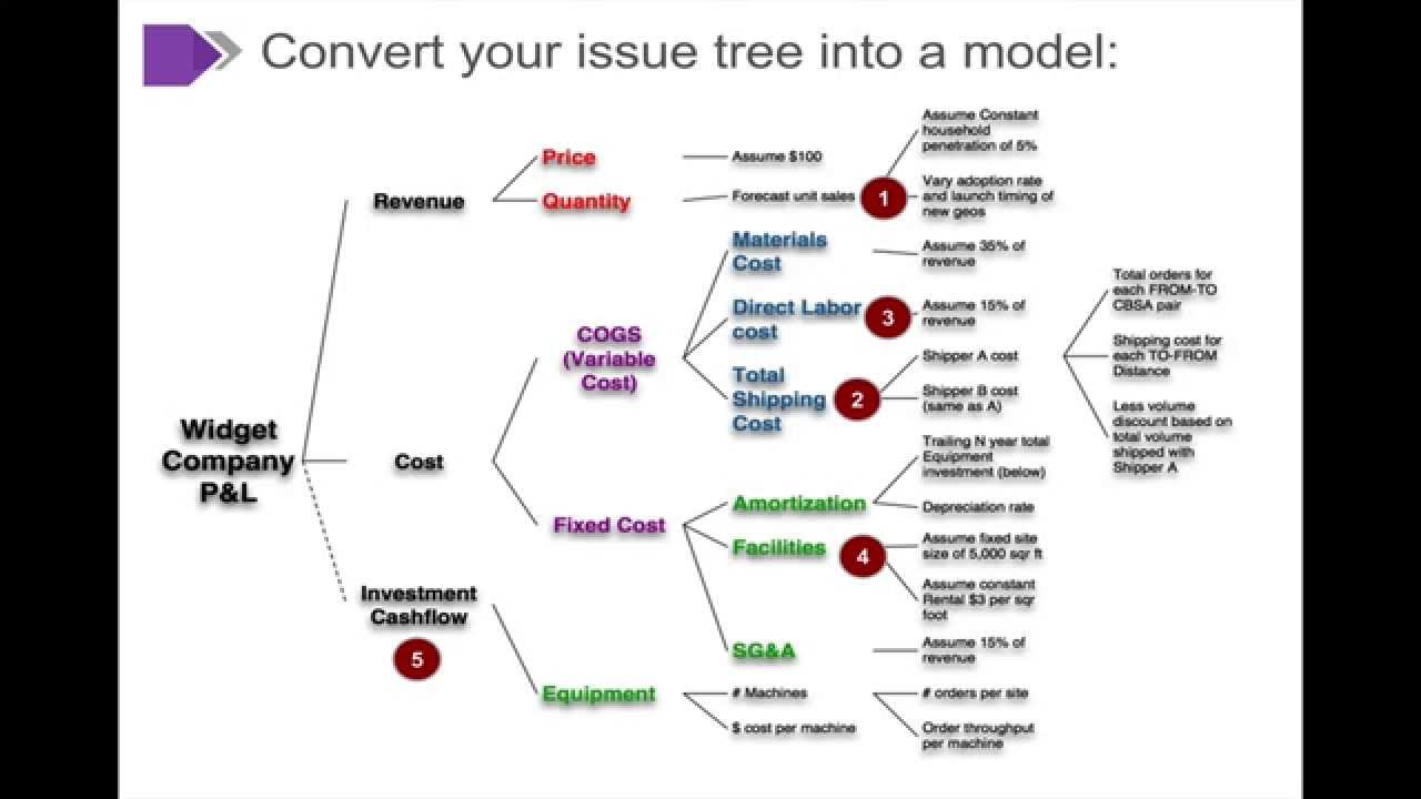 Beyondformulas Modeling 6 Modeling 2 Issue Tree