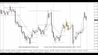 1 Hour Forex Trading Reviewing Breakouts April 7 2017