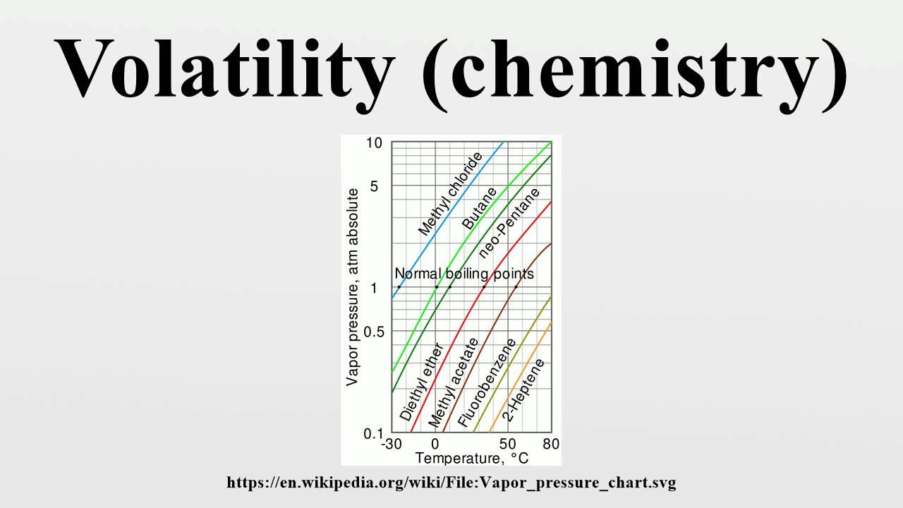 Volatility chemistry also youtube rh