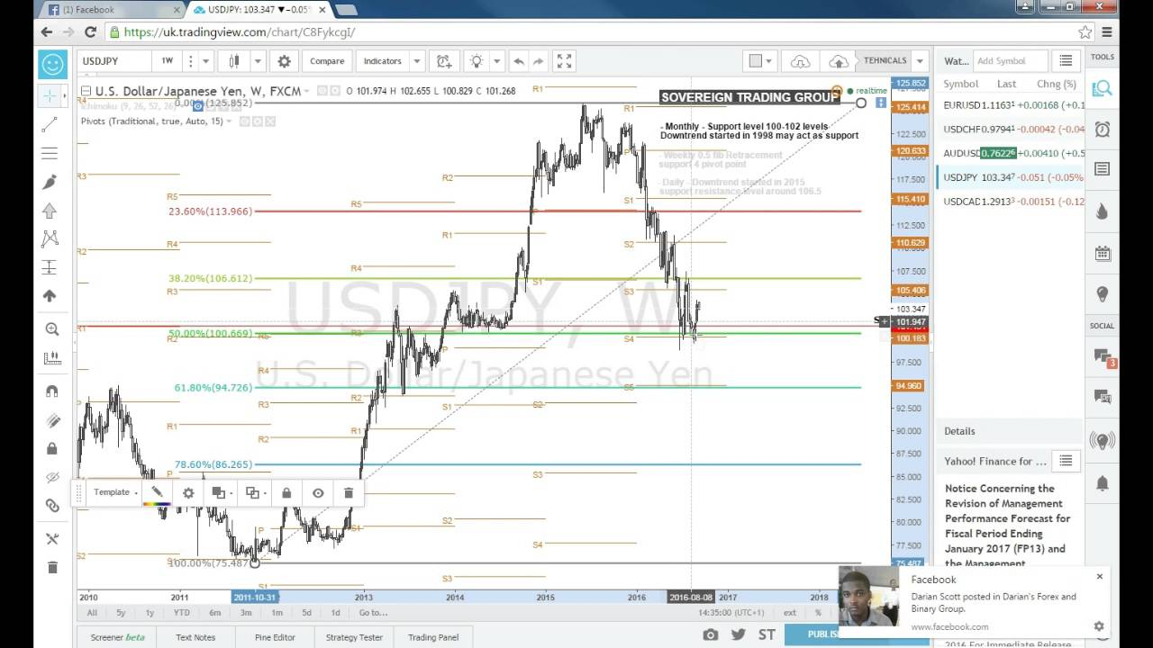 How to analyse a forex chart