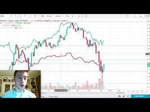 BTC ETH LTC Price Predictions (Dec 22nd)