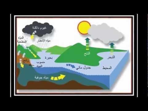 كتاب المياه الجوفية pdf