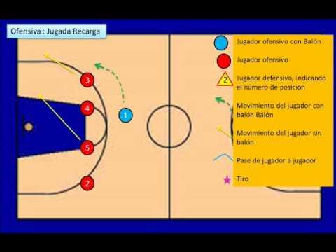 Basquetbol - Formación ofensiva y defensiva - YouTube