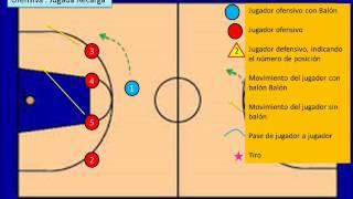 Basquetbol - Formación ofensiva y defensiva